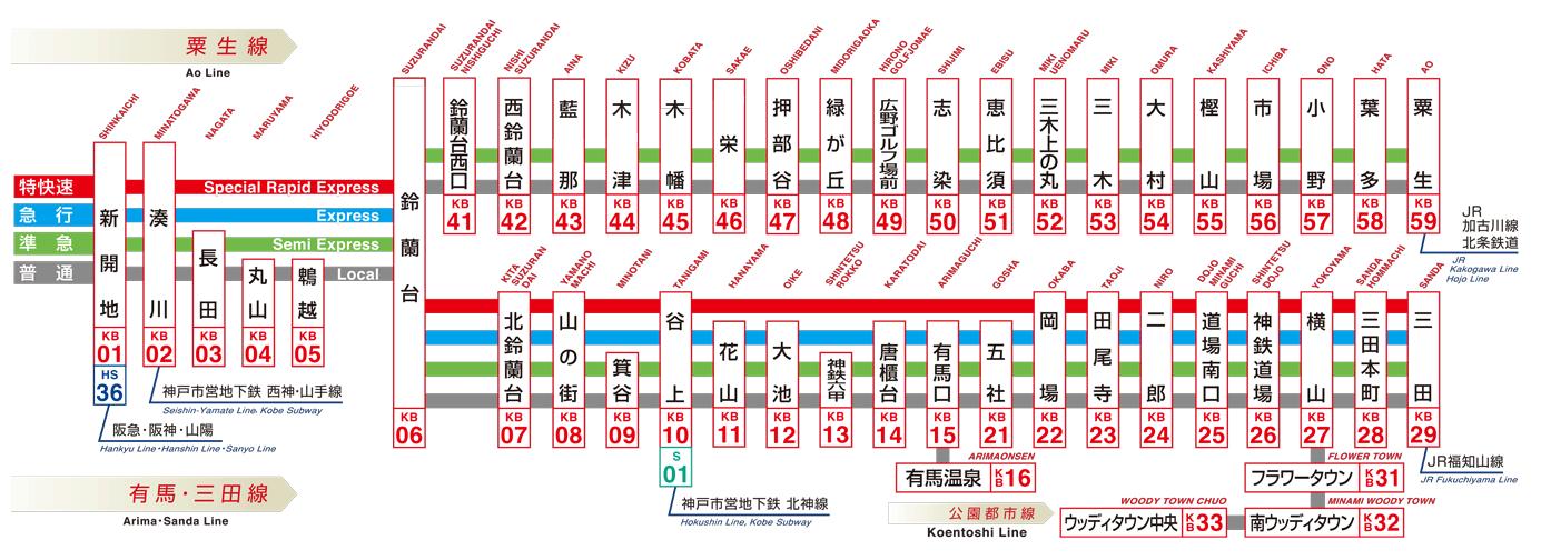 路線図・駅情報|神戸電鉄ホームページ